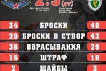 Ермак победил ЦСК ВВС только в овертайме 3:2