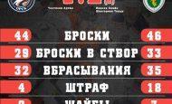 Ермак по буллитам переиграл Южный Урал 2:1(б)