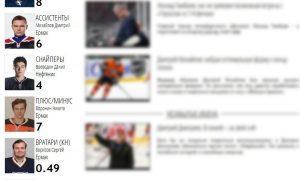 Почему игроки Ермака на сайте ВХЛ не в командой форме?