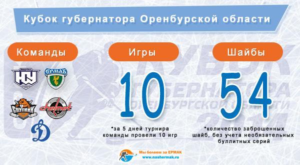 Кубок губернатора Оренбургской области 2014 в цифрах
