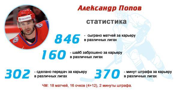 Александр Попов статистика