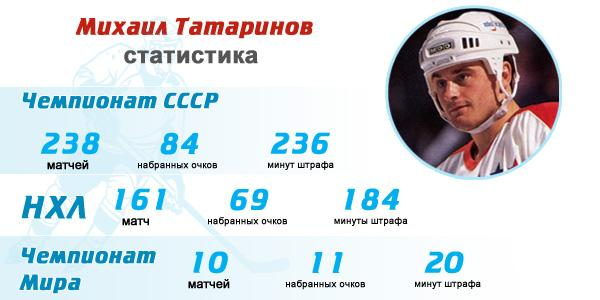 Михаил Татаринов статистика