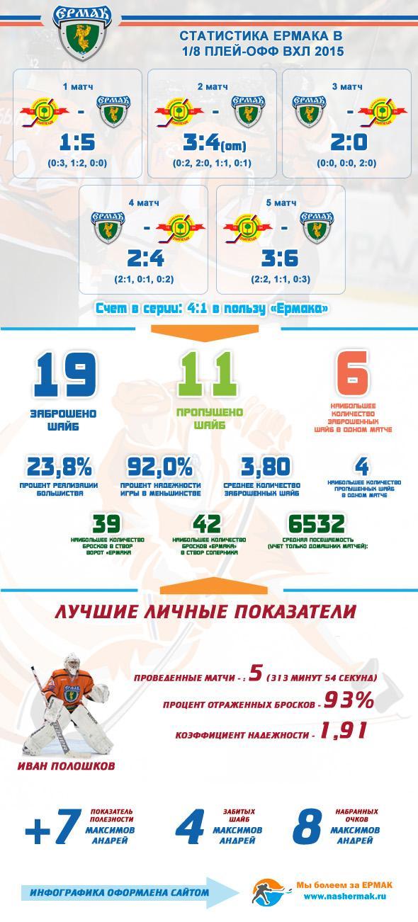 статистика Ермака в 1/8 плей-офф ВХЛ 2015
