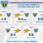 Статистика «Ермака» в 1/8 плей-офф 2015