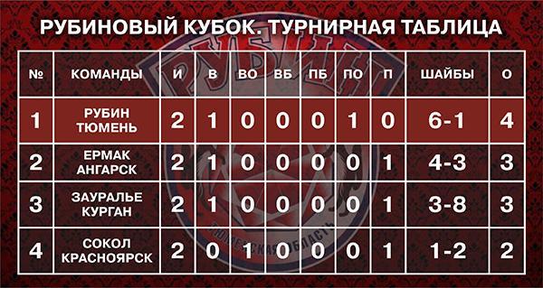 турнираня таблица рубинового кубка