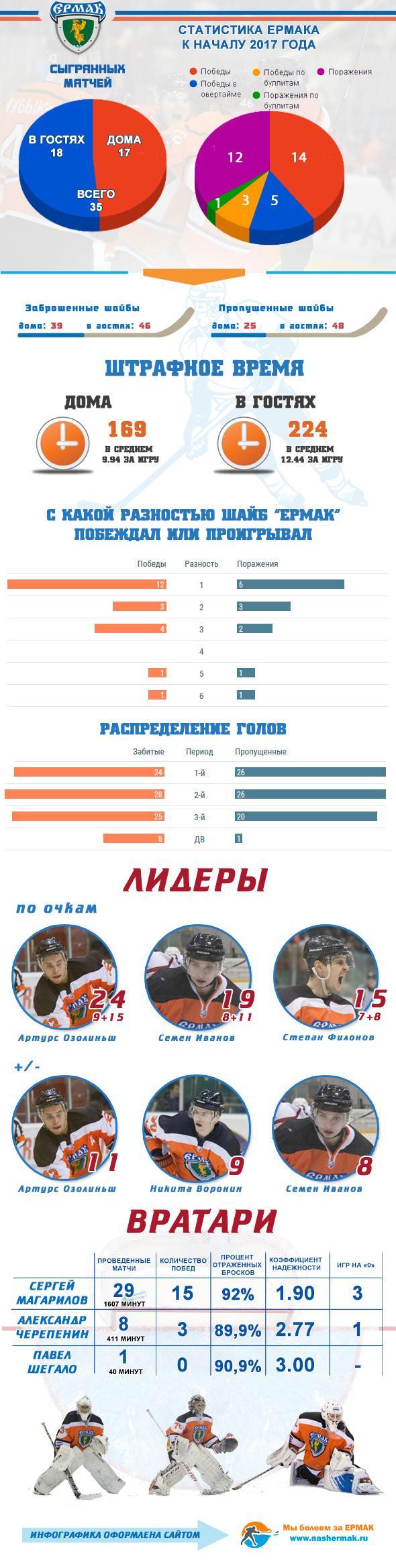 Инфографика Ермака за первые 4 месяца сезона 2016/2017