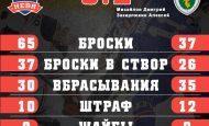 «Ермак» одолел одного из лидеров чемпионата всухую – 2:0