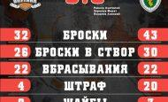 «Ермак» одолел «Спутник» в заключительном матче регулярки
