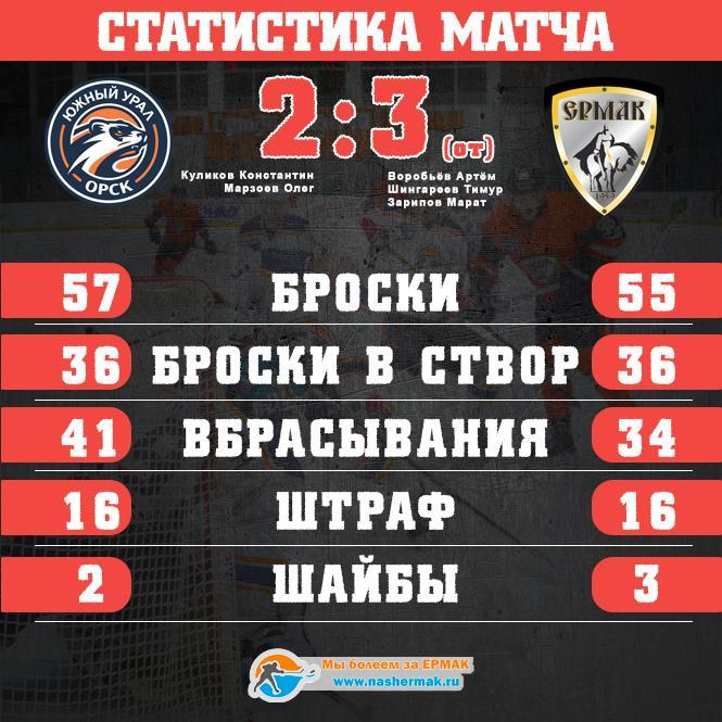 Ермак победил в овертайме 3:2 и повел в серии 2:1