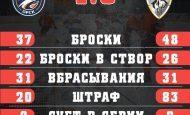 ГРЯЗНАЯ ПОБЕДА, НО ПОБЕДА! «Южный Урал» переигрывает «Ермак» — 4:3