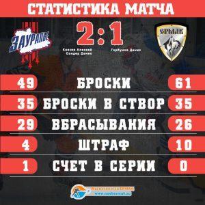 Ермак уступил Зауралью в первом матче 1/4 плей-офф 1:2