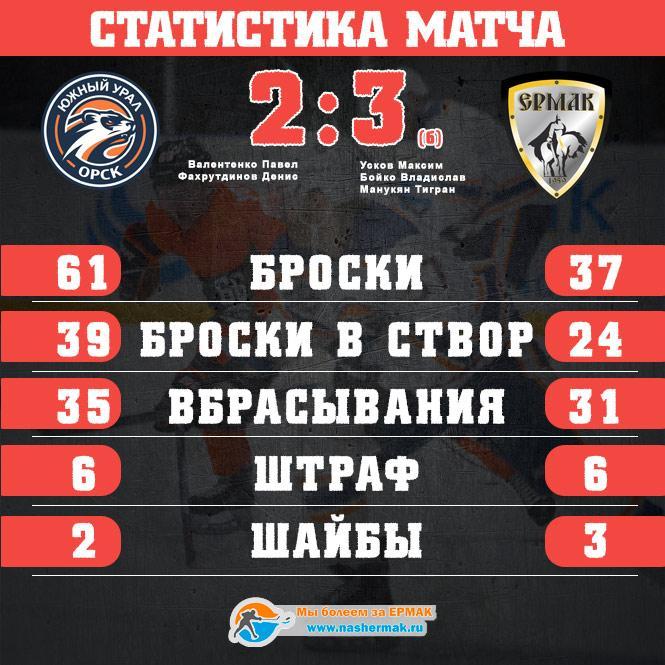 «Ермак» одержал первую победу в новом сезоне